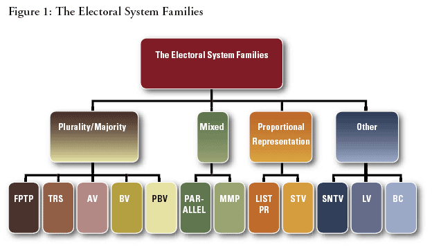 election system family tree